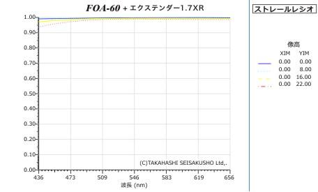Takahashi FOA-60Q Tubus Komplettpaket