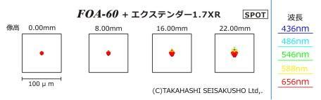 Takahashi Q-Modul für FOA-60 Extender 1,7XR