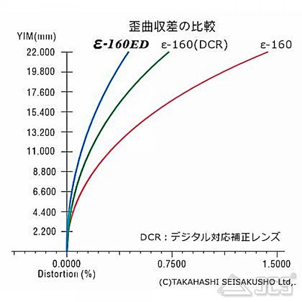 Takahashi Epsilon 160 ED OTA