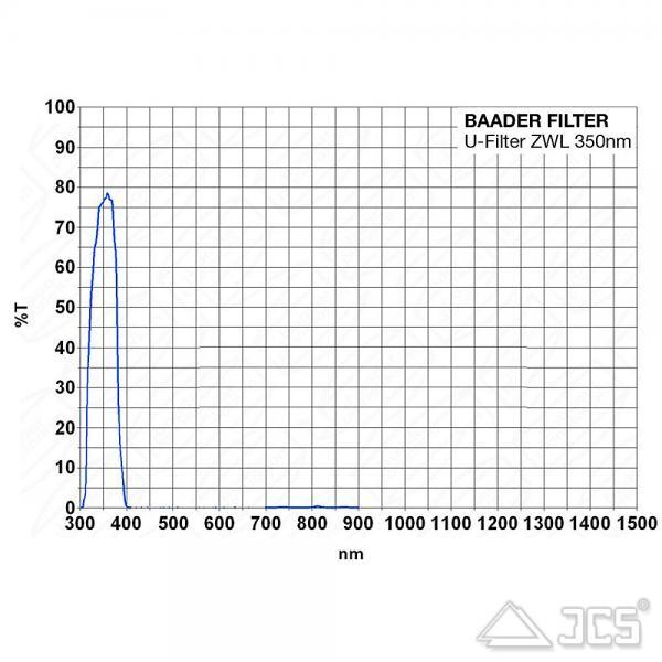 """Baader U-Filter 2"""" UV-Venus-Filter"""
