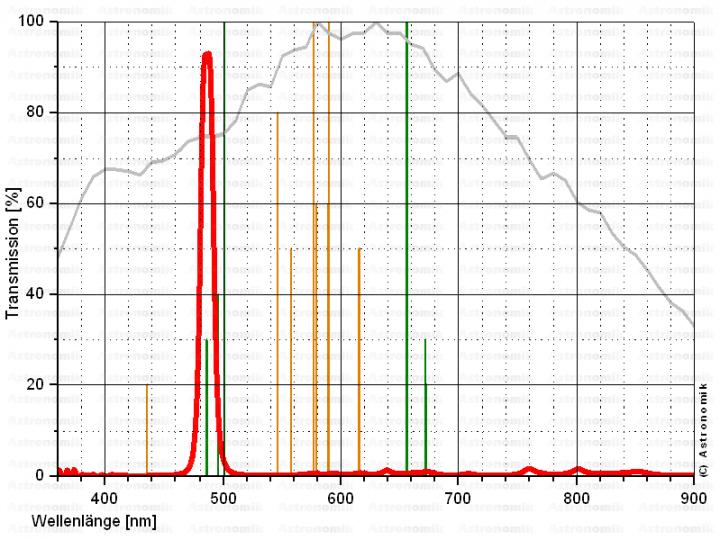 """Astronomik 1,25"""" H-Beta CCD-Filter 12 nm"""
