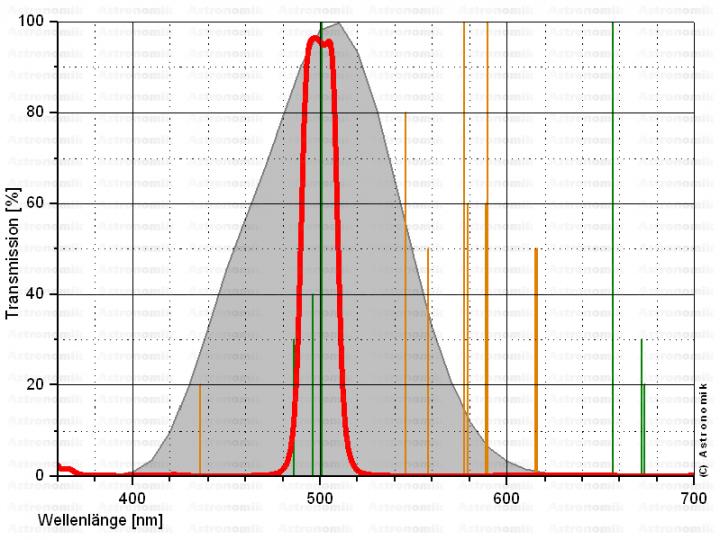 Astronomik T2-Fassung OIII-Filter