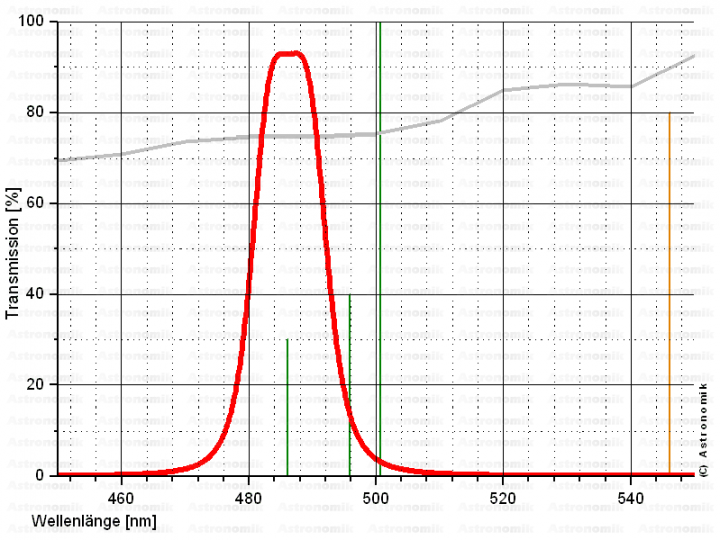 Astronomik T2-Fassung H-Beta CCD-Filter 12 nm