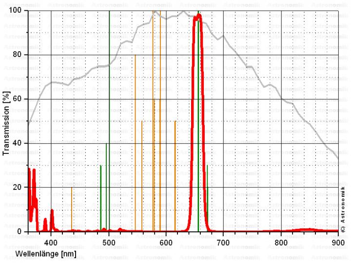 Astronomik T2-Fassung H-Alpha CCD-Filter 12 nm