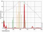 Astronomik T2-Fassung H-Alpha CCD-Filter 6 nm