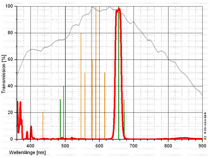 Astronomik SC-Fassung H-Alpha CCD-Filter 12 nm
